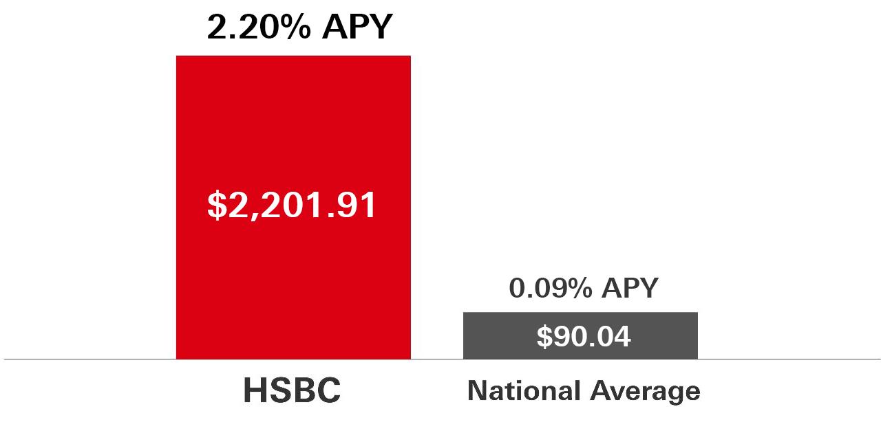 Direct Savings - HSBC