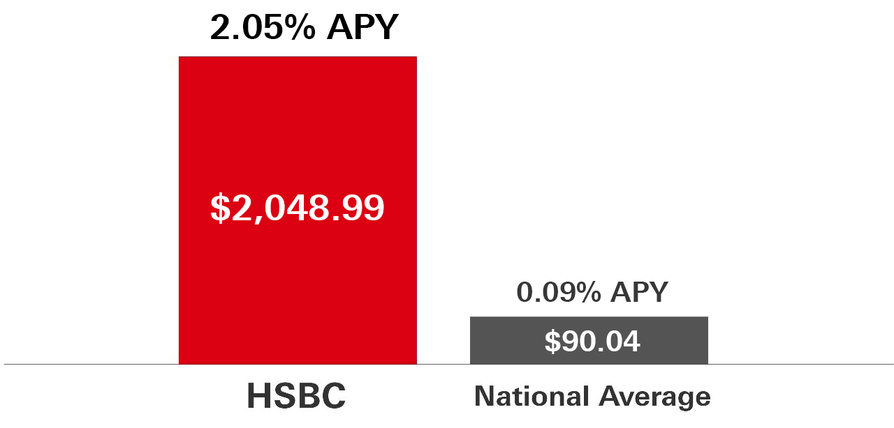 This graphic shows a comparison between earnings with an online-only HSBC Direct Savings account compared to earnings with the National Average.  With an initial deposit of $100,000 into an HSBC Direct Savings account with a 2.05% Annual Percentage Yield (APY), your estimated earnings per year could be $2,048.99 compared to an estimated earnings of $90.04 per year with the National Savings Average of 0.09% APY.